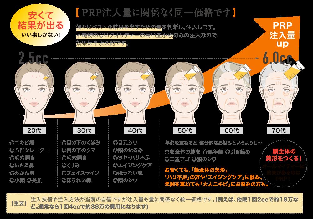 PRP加齢のグラフ