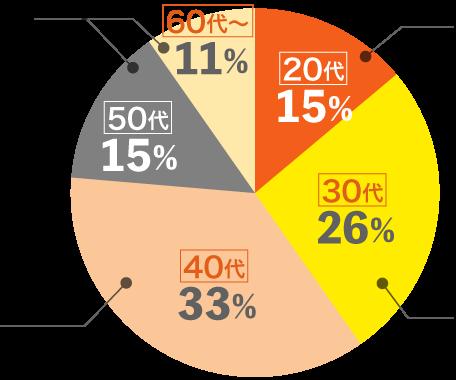PRPグラフ