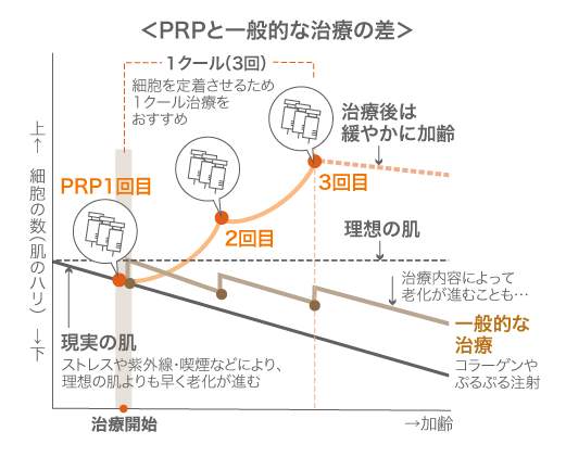 PRPと一般的な治療の差