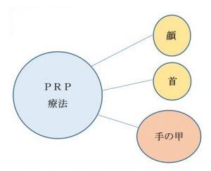 PRP皮膚再生療法 注入出来る部位