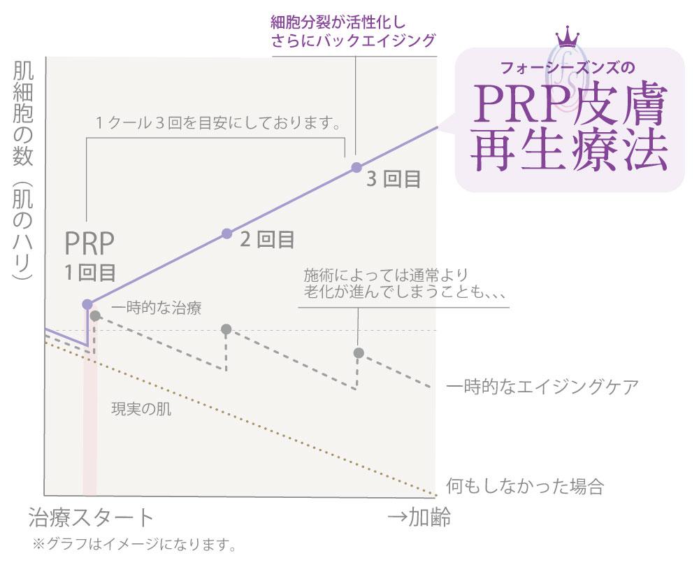 フォーシーズンズ美容皮膚科クリニックのPRP皮膚再生療法のグラフ