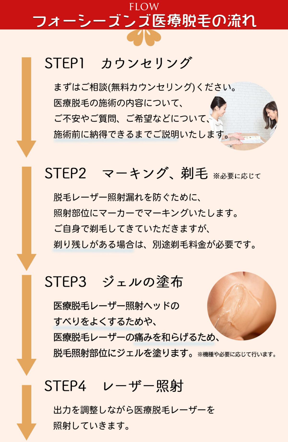 医療脱毛早期予約限定コース:脱毛の流れ