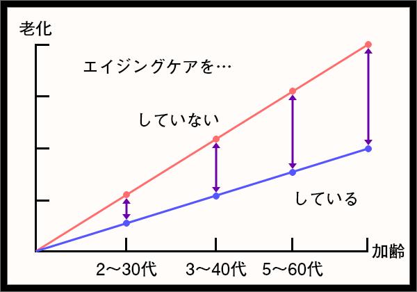 エイジングケアのグラフ