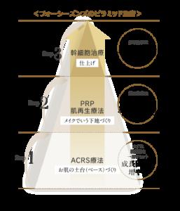 ピラミッド施術